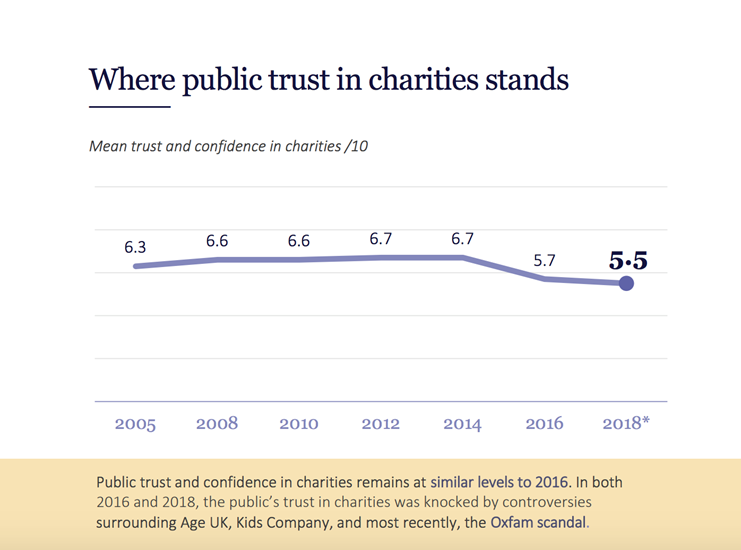 Graph depicting public trust in charities